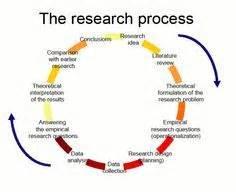 Write methodology dissertation